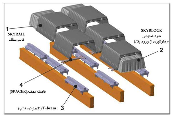 سقفهای بتنی باقالب های skyrail