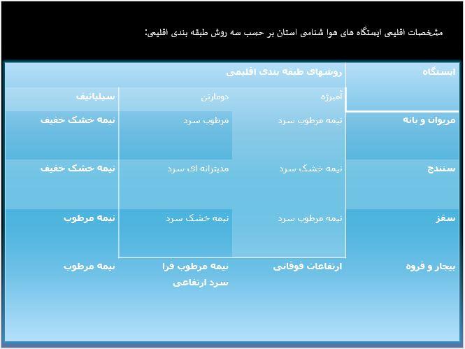 مشخصات اقلیمی ایستگاه های هوا شناسی استان کردستان