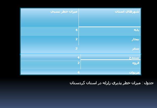 میزان خطر پذیری زلزله دراستان کردستان