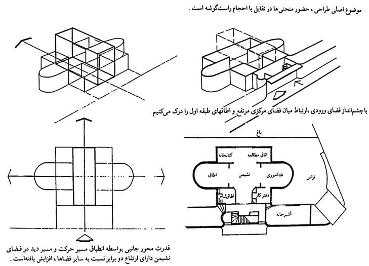 فرم معماری