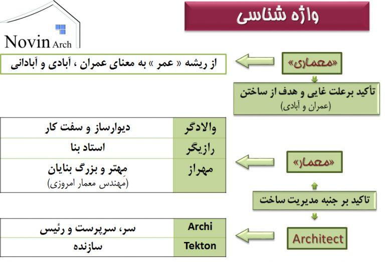 مبانی نظری معماری11