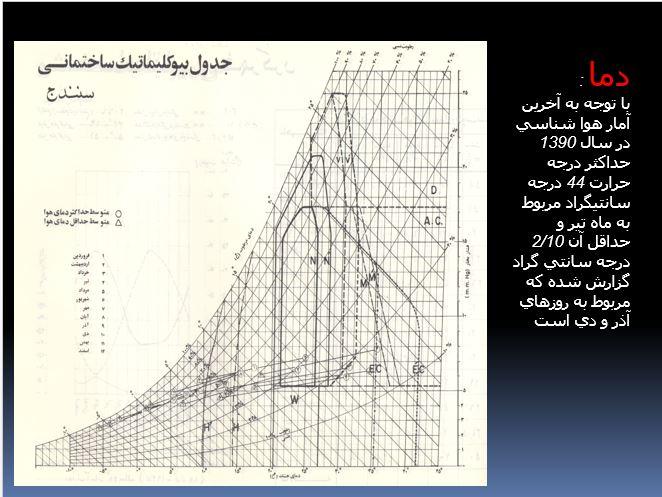 جدول بیوکلیماتیک ساختمانی