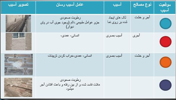 مرمت امامزاده یحیی