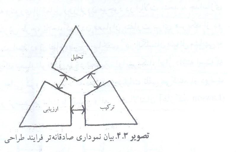 نمودار صادقانه از فرایند طراحی