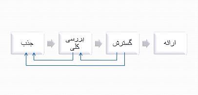 نمودار فرایند طراحی
