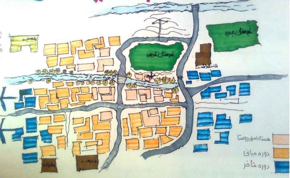 بافت روستا وروند شکل گیری در 3 دوره