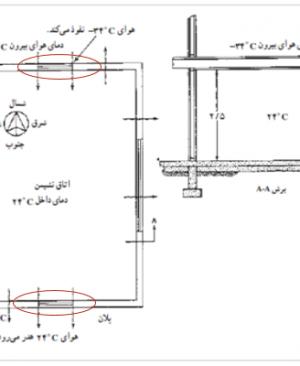 اتلاف حرارتی ساختمان