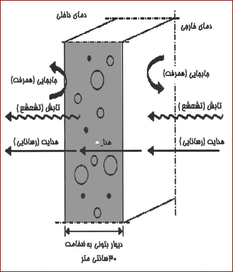 انرژی دريافتی در سطوح خارجی جداره ها
