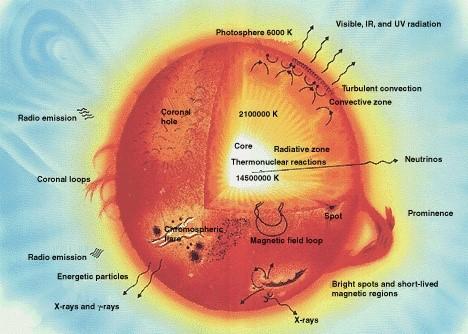 تولید انرژی در خورشید