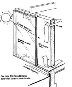 دیوار ذخیره ساز حرارتی