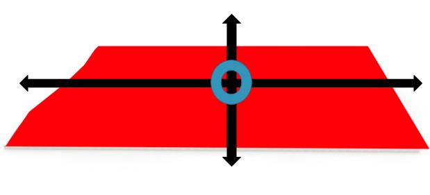 محورها و آکس های اصلی سایت