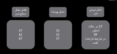 منطقه آسایش